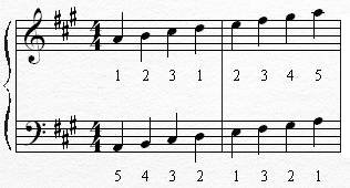 how to play a major scale on piano