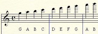 Piano Notes Above and Below the Staff
