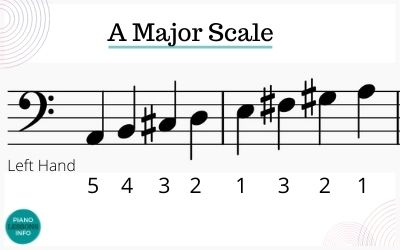 Left Hand A Major Scale Piano Fingering