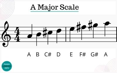 A major scale notes