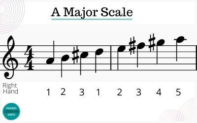 A major scale piano fingering for right hand