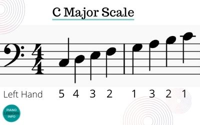 C Scale Piano Bass Clef Fingering