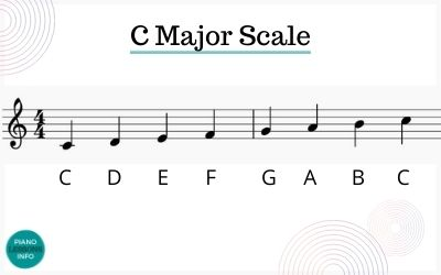 C Major Scale Notes
