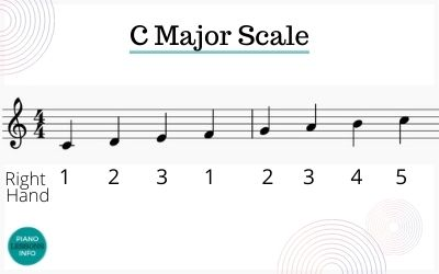 C Scale Piano Right Hand Fingering