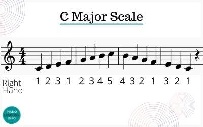 C Major Scale on Piano Fingering  Treble Clef