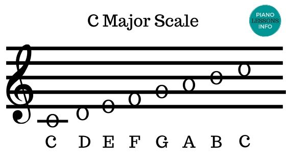 C Major Scale with Letters