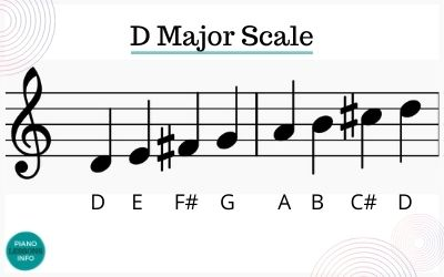 D Major Scale Notes