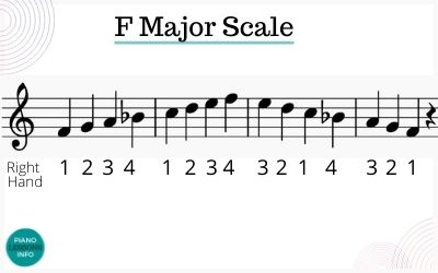 F major scale fingering right hand up and down