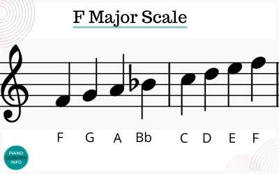 F Major Scale Note in Treble Clef