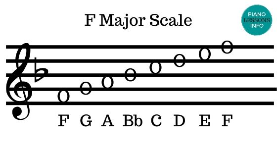 F Major Scale Plus Letters
