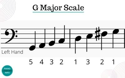 G Major Scale Piano Left Hand Fingering
