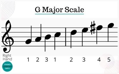 G Major Scale Piano Right Hand Fingering