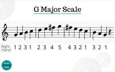 G Major Scale Fingering Treble Clef Piano