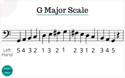 G Major Scale Bass Clef Fingering for Piano