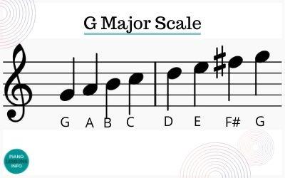 G Major Scale Piano