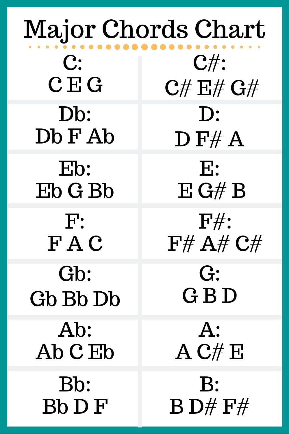 Chart of Major Chords