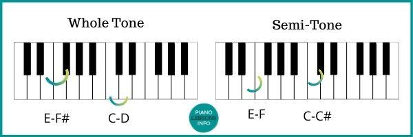 Whole Tones and Semi-Tones
