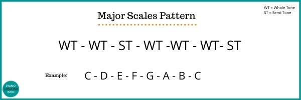 Major Scales Pattern with whole tones and semi tones
