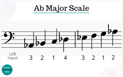 A Flat Major Scale on Piano Fingering for Bass Clef / Left Hand