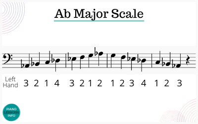 A flat major scale piano fingering for left hand