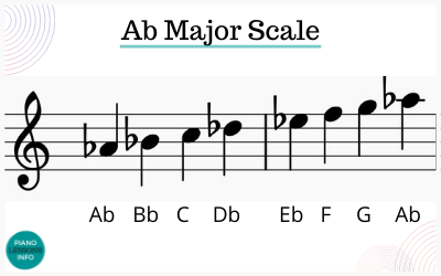 A Flat Major Scale Notes
