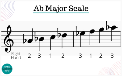 A Flat Major Scale on Piano - Right Hand Fingering