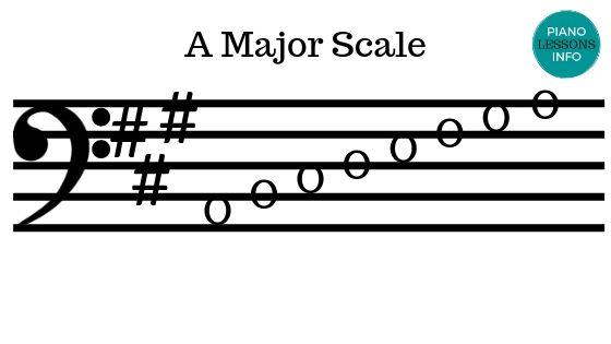 A Major Scale - Bass Clef