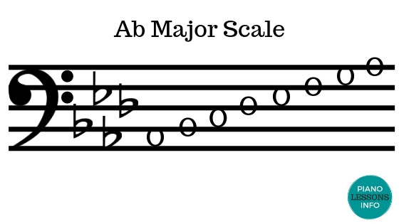 A Flat Major Scale - Bass Clef