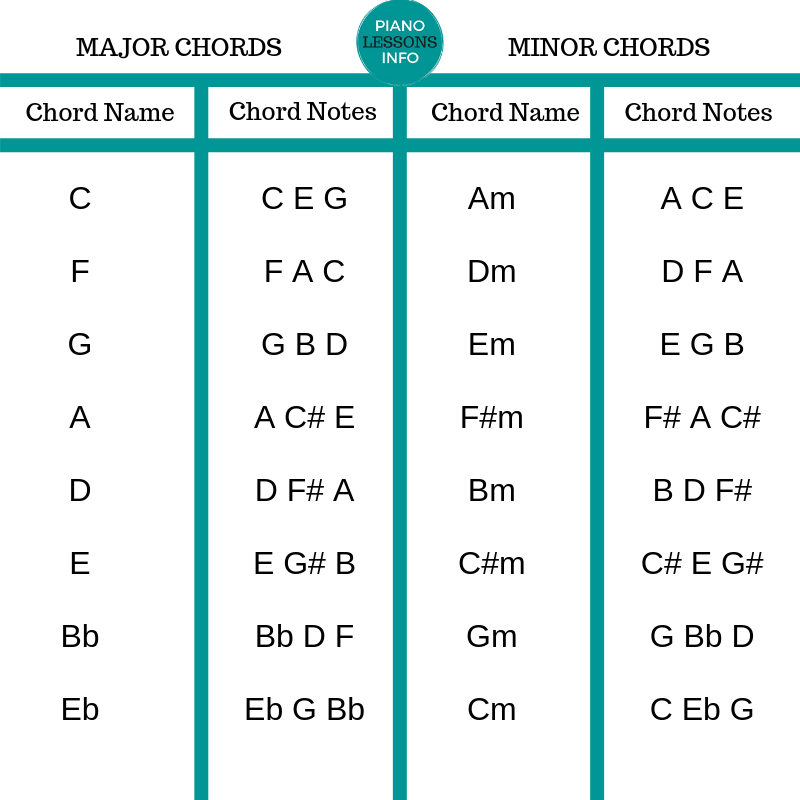 Basic Piano Chords Chart