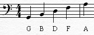 Read Piano Notes: Bass Clef Lines