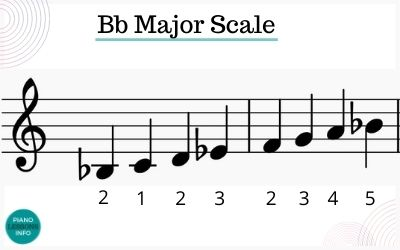 Right Hand Fingering for B Flat Major Scale Treble Clef