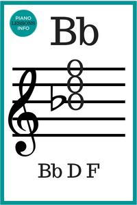 12 Major Chords