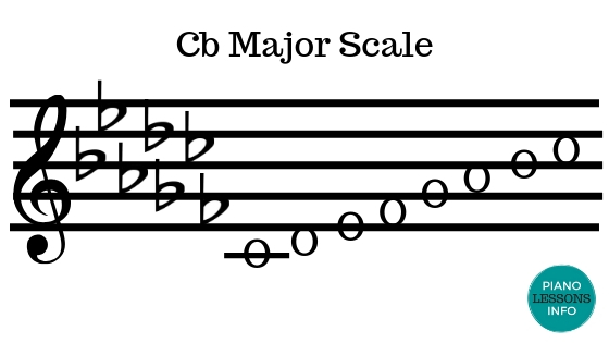 C Flat Major Scale