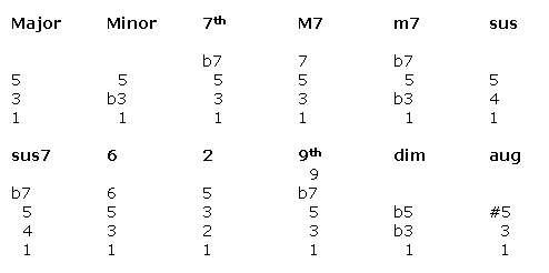 Chords Diagrams