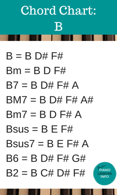 Piano Chord Chart Key of B