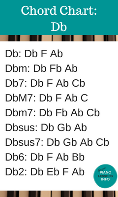 Piano Chord Chart Key of Db