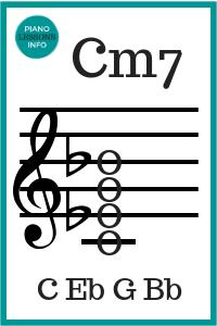C Minor 7 Chord