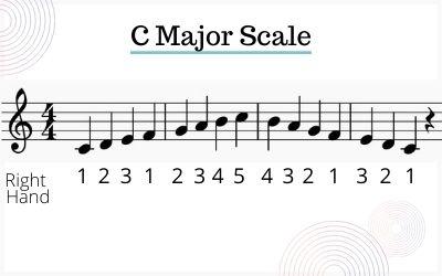 C Major Scale Fingering