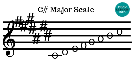 C Sharp Major Scale