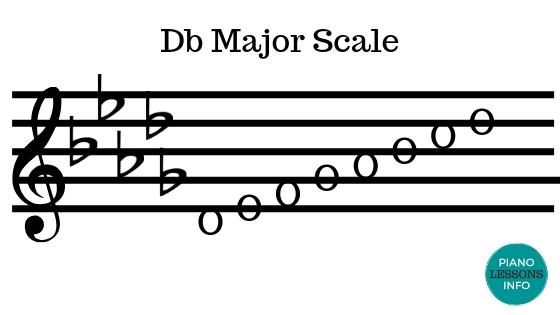 D Flat Major Scale