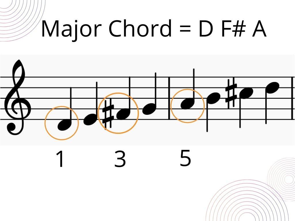 D major chord formula