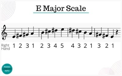 Treble Clef Fingering for E Major Scale on Piano