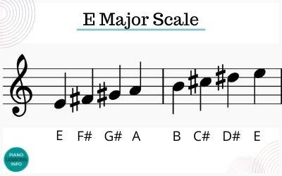 E major scale notes