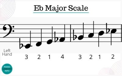 E Flat Major Scale on Piano Fingering for Bass Clef / Left Hand