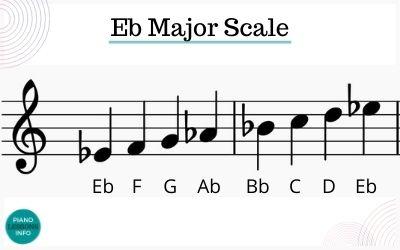 E Flat Major Scale Notes in Treble Clef