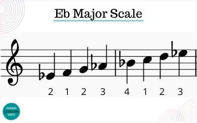 E Flat Major Scale Right Hand Fingering