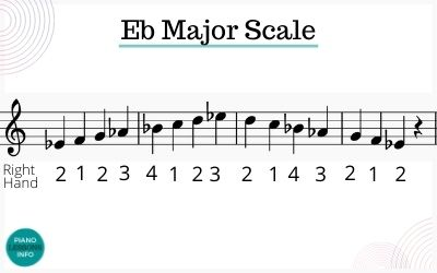 Right hand fingering for Eb major scale on piano