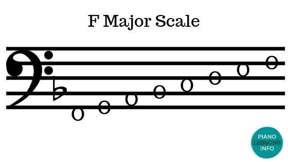 F Major Scale - Bass Clef