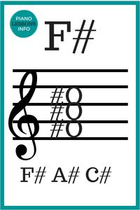 F Sharp Major Chord