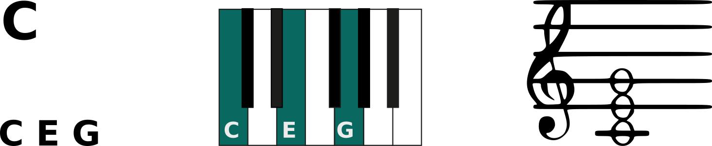 C Major Chord (C Chord)